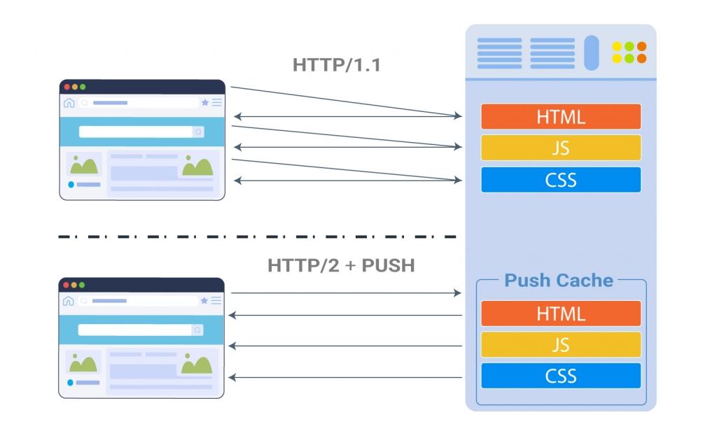 How Dartspeed Web Optimization works? - Dartspeed com