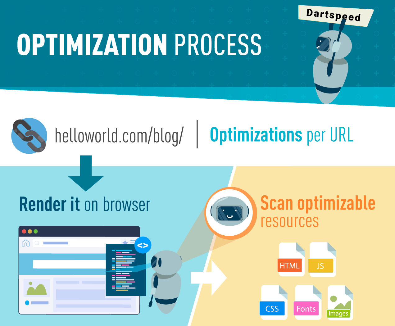 web optimization process